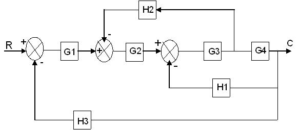 Control System Block Diagram Reduction – blueraritan.info