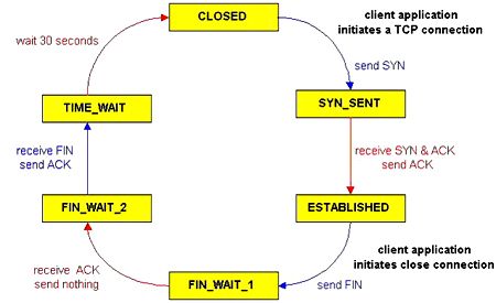 Aexplain The States Involved In Making The Communication Using Tcp