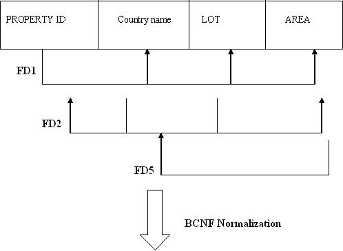 B I What Is Normalization Explain 1nf 2nf 3nf And Bcnf With